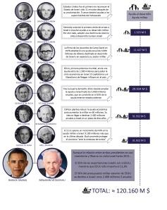 presidentes EEUU Israel