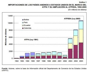 Cuadro CEPAL comercio EEUU Bolivia