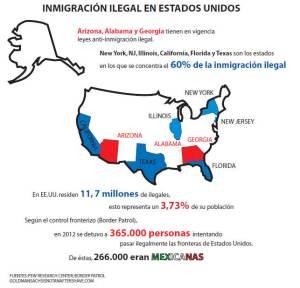 Inmigración ilegal en EEUU