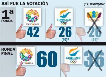 votación COI