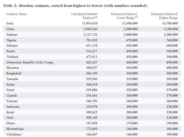 """Los 20 países con mayor número de """"esclavos modernos"""" / Walk Free Foundation"""