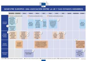semestre europeo