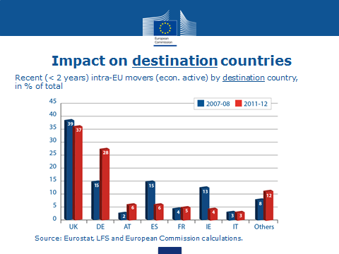 impact on destination countries