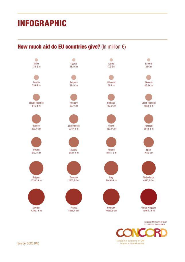Ayuda al desarrollo por países en 2013 (en millones de euros) / Concord